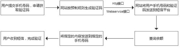 网站实现短信验证功能的流程