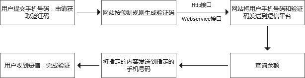 网站/APP实现验证码短信流程图