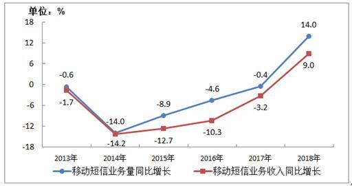 2013-2018年移动短信业务量和收入增长情况