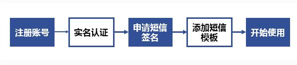 网站/app短信验证码接入流程