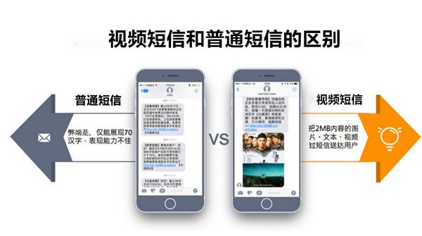 视频短信与普通短信的区别